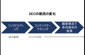 SEOの潮流の変化