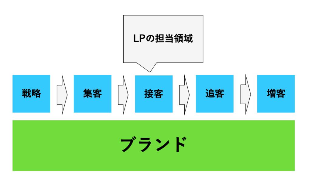 LPの担当領域は接客の部分
