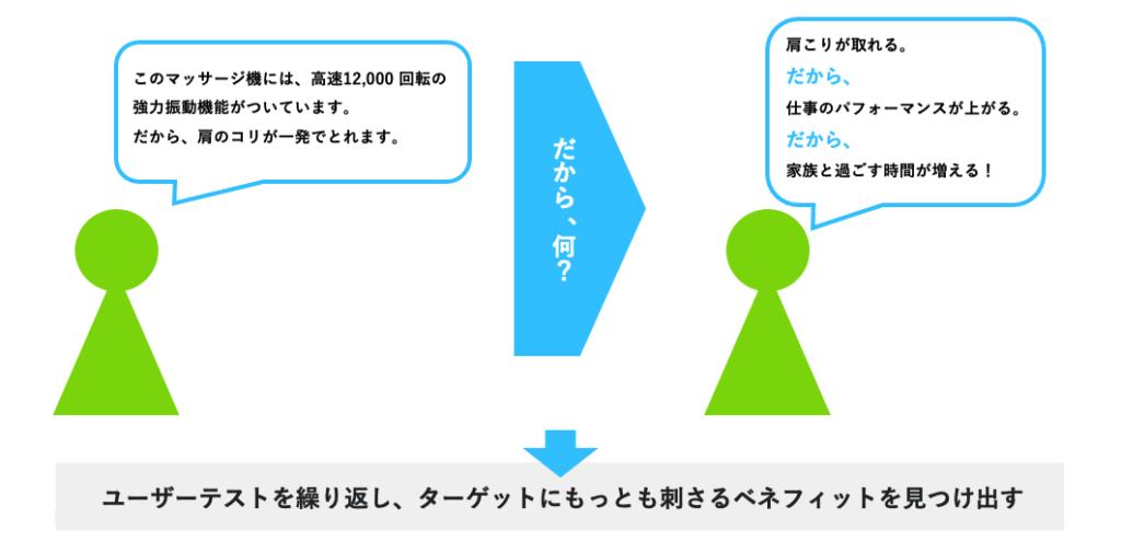 ベネフィットと導き出す方法の図解