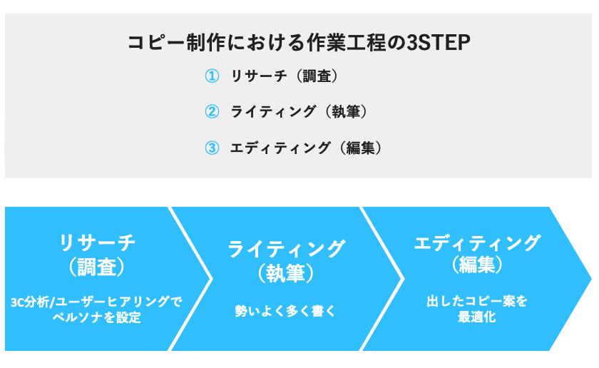 コピー制作における作業工程の3STEP